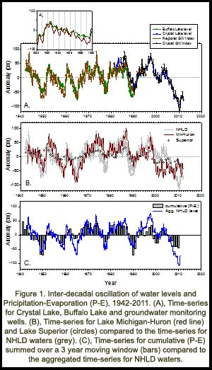 long term water level oscillations in the laurentian great lakes